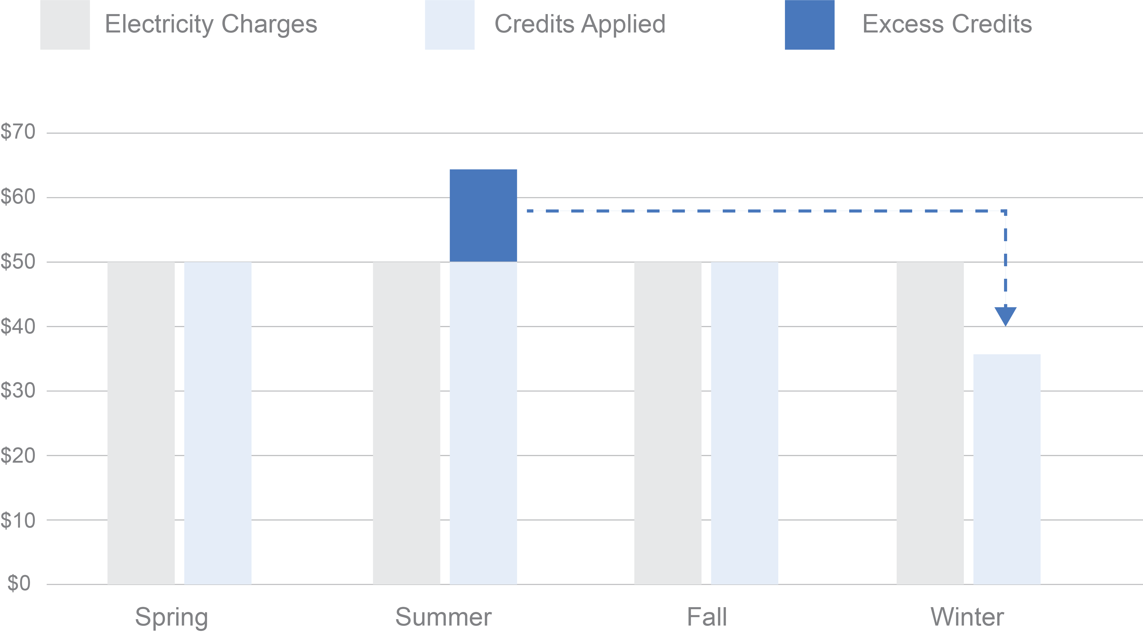 Excess-Credits-Graph
